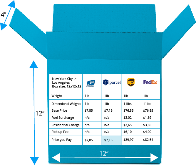 Compare Domestic Shipping Rates - USPS vs FedEx vs UPS