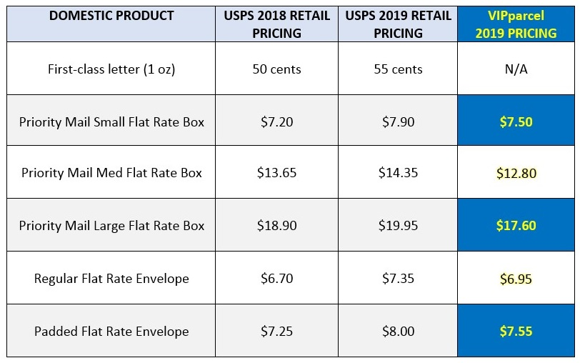 USPS Domestic Shipping Rate Increases